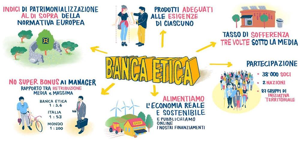 banca-etica